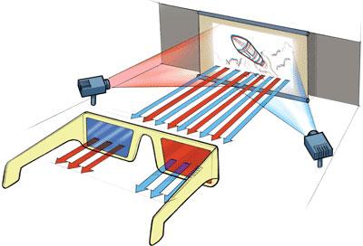 بررسی فناوری های عینک های سه بعدی