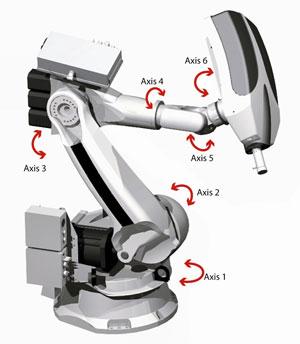 زاویه های بازوی رباتیک