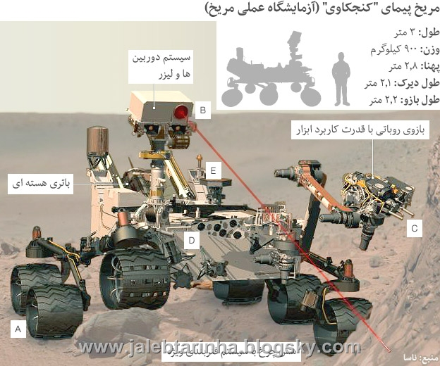 http://s3.picofile.com/file/7461291177/120806151518_mars_probe_persian.jpg