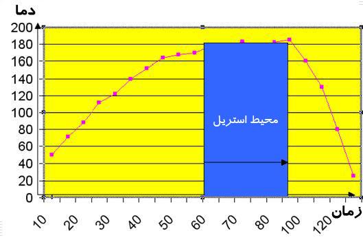 منحنی عملکرد دستگاه فور قبل از کالیبراسیون