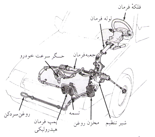 سیستم فرمان هیدرولیک