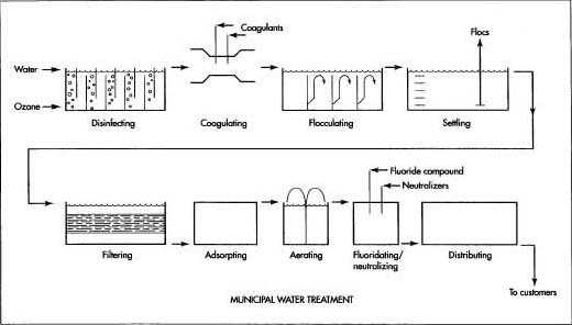 تصاویر مرتبط به آب و فاضلاب