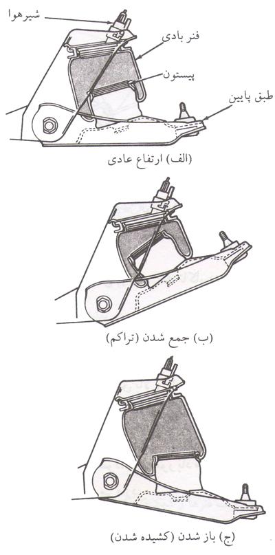 شکل 6 – فنر بادی که یک استوانه لاستیکی یا کیسه هوای پر شده با هوای فشرده است.