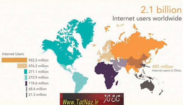 واقعیت جالب درباره اینترنت