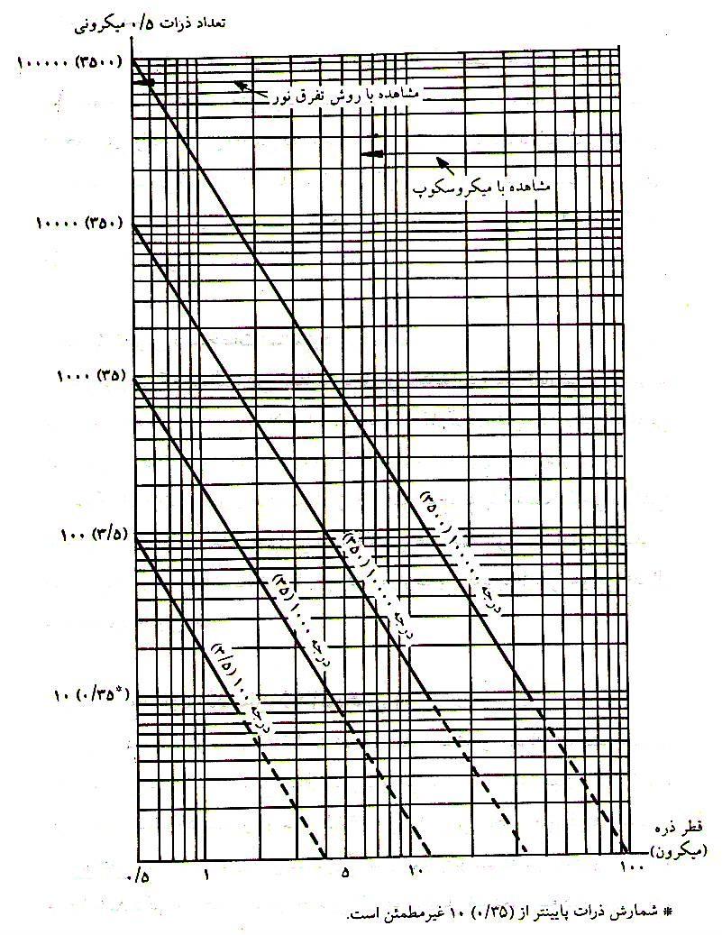 منحني توزيع اندازه ذرات