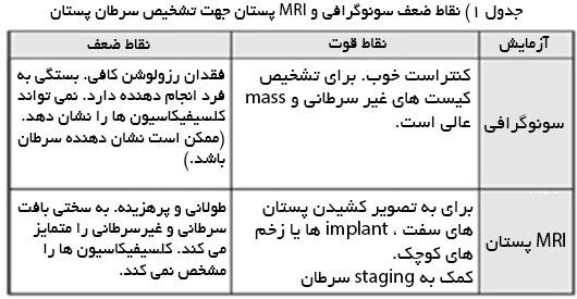 نقاط ضعف سونوگرافی و MRI پستان جهت تشخیص سرطان پستان