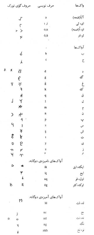 حروف گؤی تورک - گؤی ترک از کتاب یادمانهای ترکی باستان تالیف دکتر حسین محمدزاده صدیق دوزگون