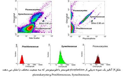 استفاده از فلوسیتومتر برای جداسازی سلول ها