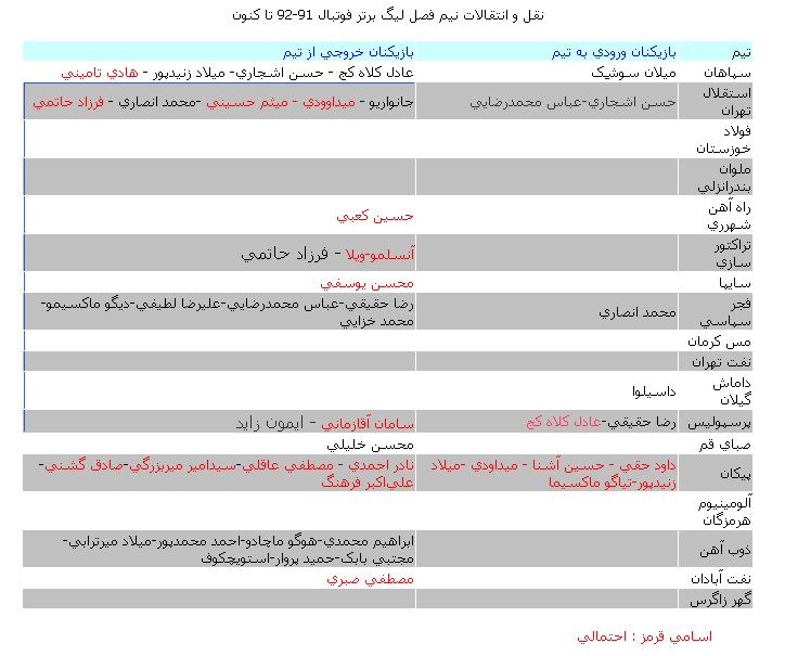 آخرین نقل و انتقالات نیم فصل لیگ برتر یکشنبه 91/9/19