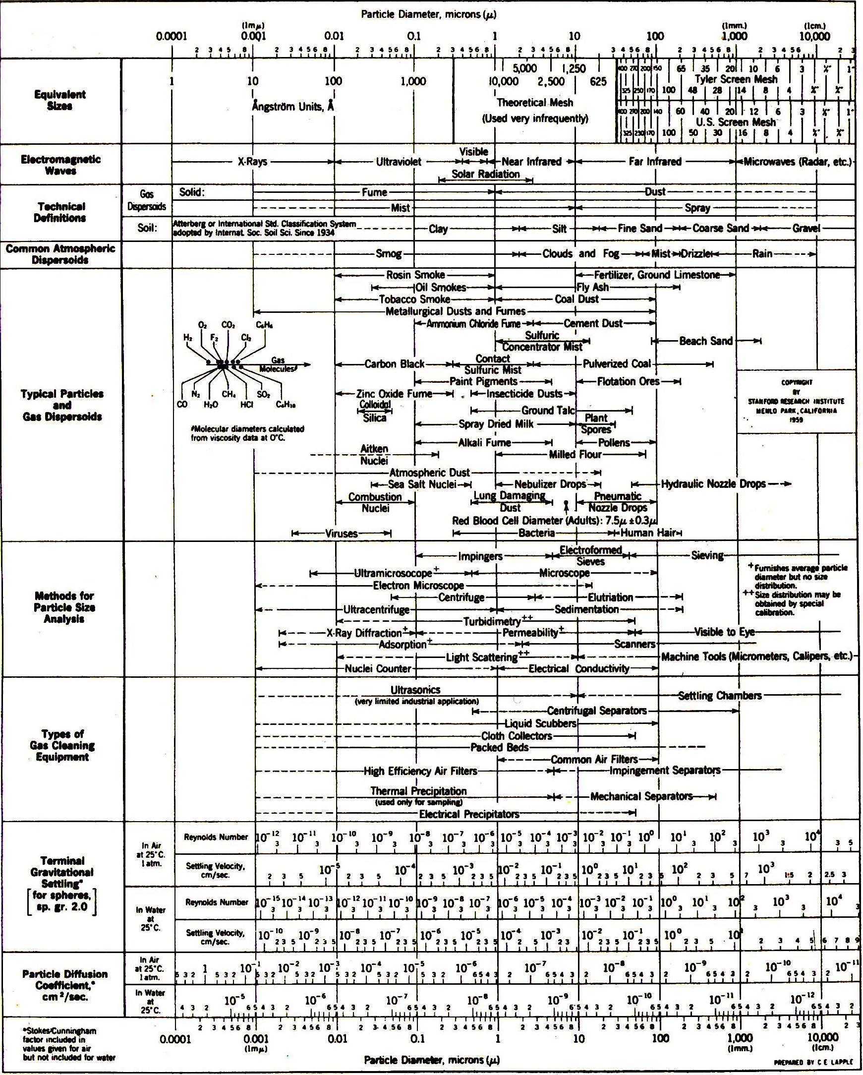 جدول خواص ذرات مختلف