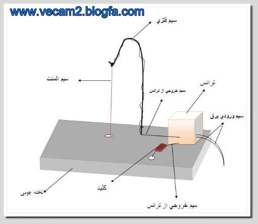 طریقه ساخت شیپور با بادکنک لوله شرکت بازرگانی | طریقه ی ساخت بخاری برقی - شرکت بازرگانی mimplus.ir