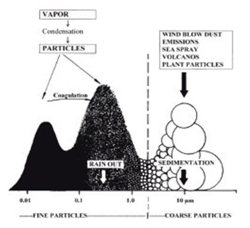 توزیع گرد و غبار در جو برحسب اندازه