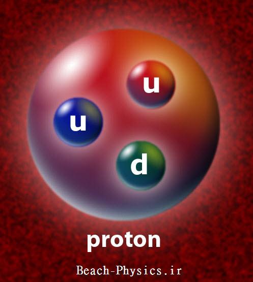 تجدید نظر در شعاع پروتون