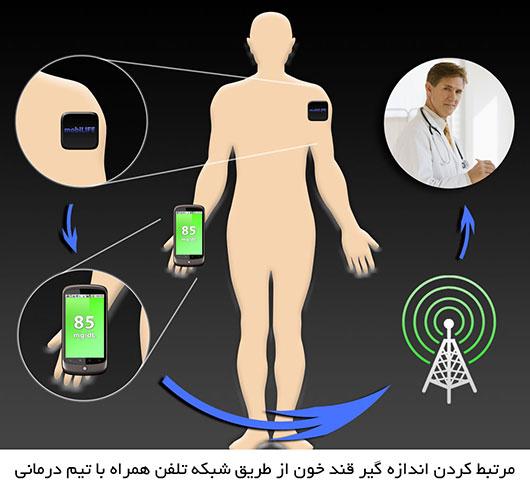 مرتبط کردن اندازه گیر قندخون از طریق شبکه تلفن همراه