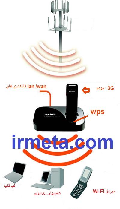 adi_dlink_dir412_1 - آموزش راه اندازی ROUTER بD-Link DIR -815 - متا
