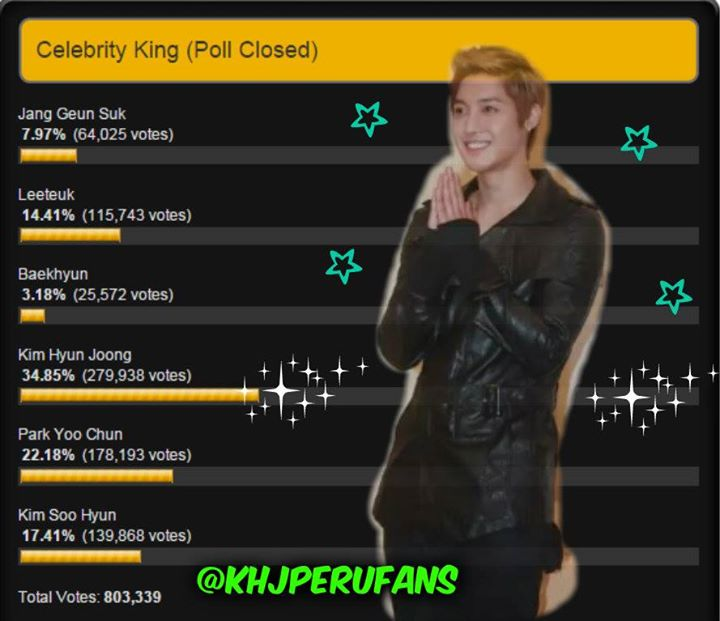 Congratulations - Celebrity King is... Kim Hyun Joong