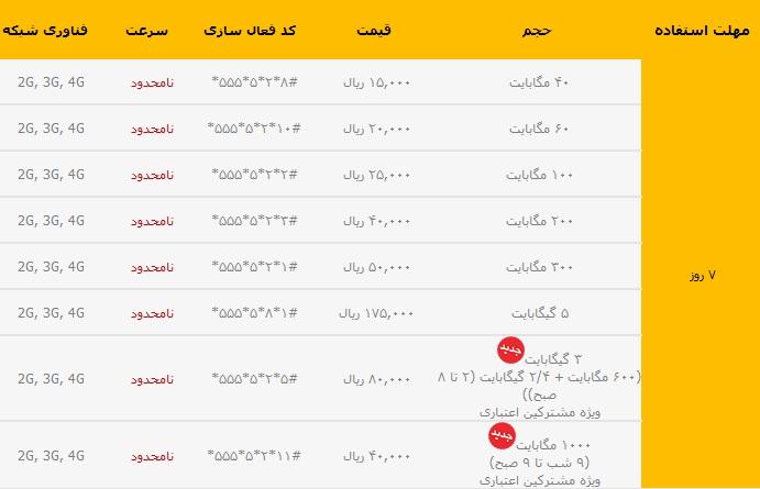 بسته اینترنت 7 روزه ایرانسل