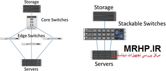 ISL-SAN-SWITCH-HP-AP860-ارتباط بین دیتاسنترها-ریپلیکیت دو سایت-ارتباط سایت های مختلف