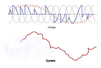 دانلود پروژه رفتار ماشین القایی روتور سیم بندی شده کنترل شده با PWM