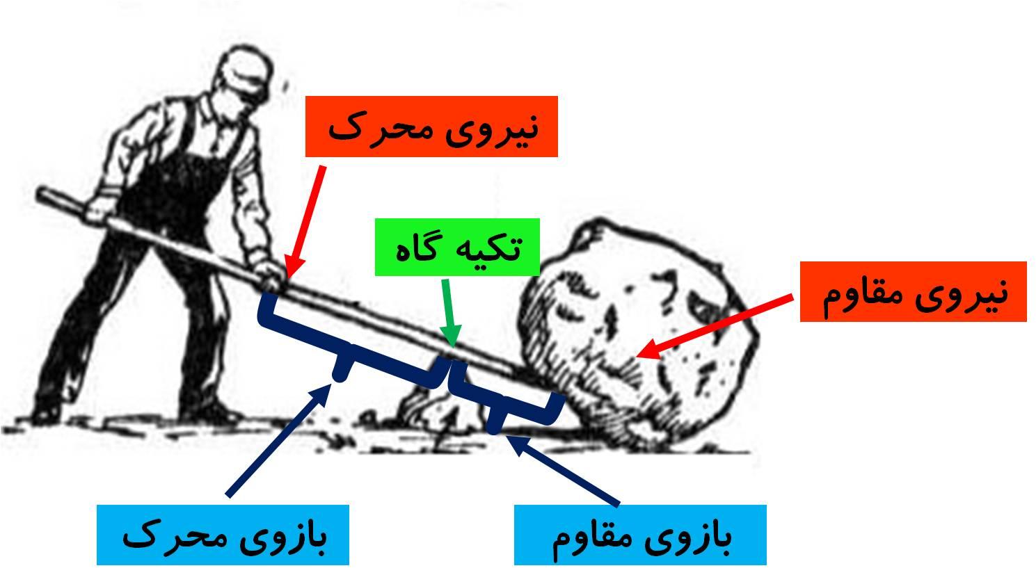 ah6 - تحقیق در مورد اهرم