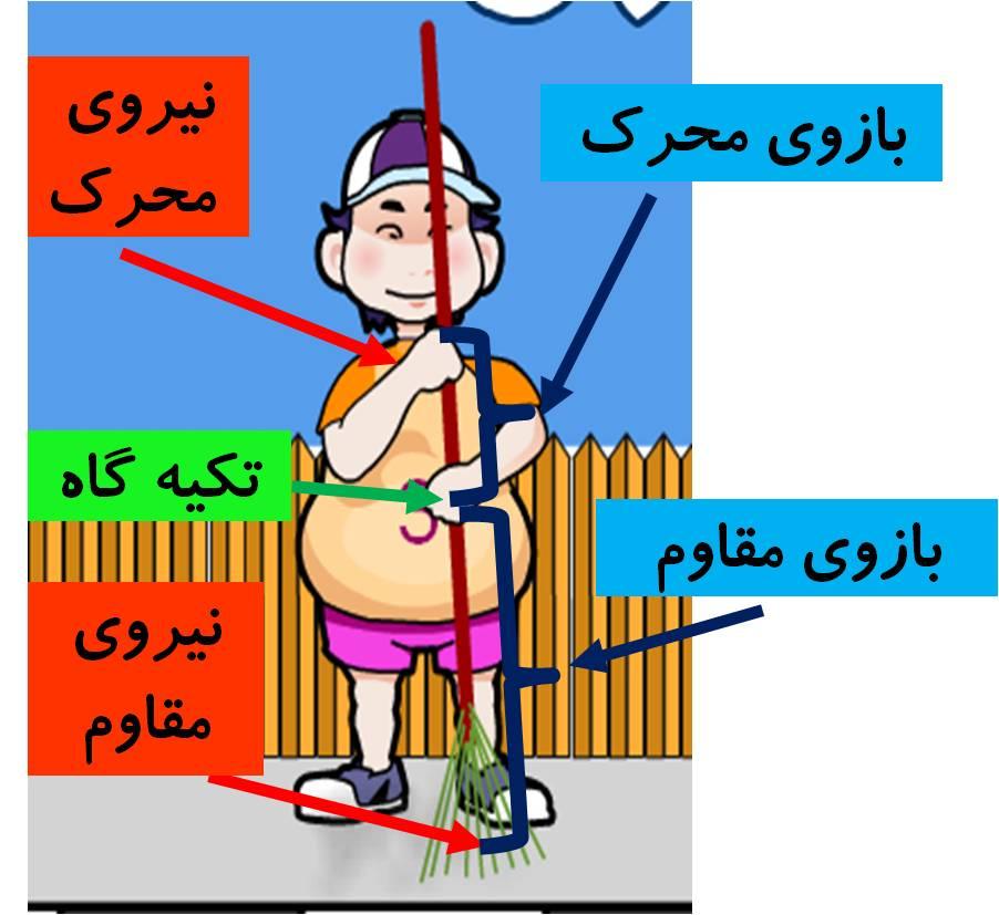 ah8 - تحقیق در مورد اهرم