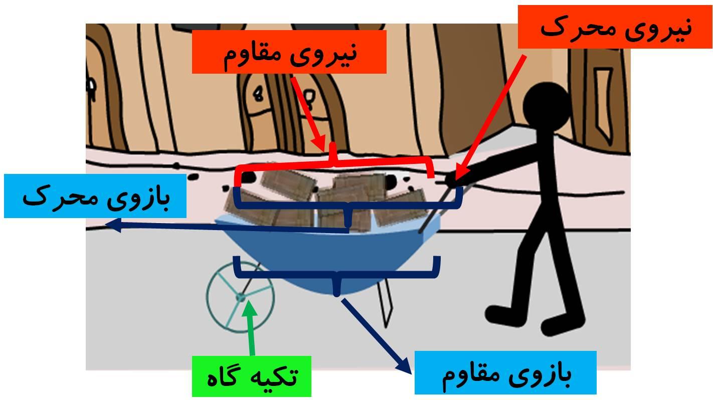 ah11 - تحقیق در مورد اهرم