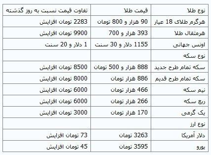 افزایش قیمت سکه و دلار در بازار ایران , اقتصادی