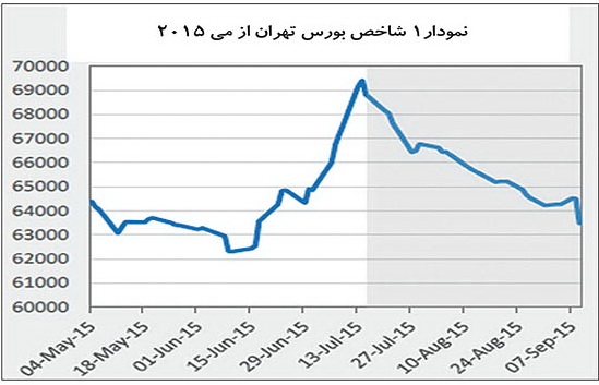 نمودار یك