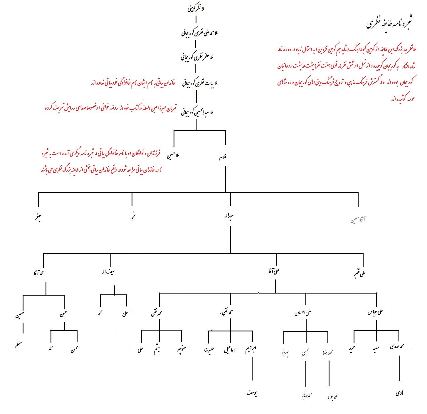 شجره نامه طایفه نظری-سایت دیار تاریخی کوریجان