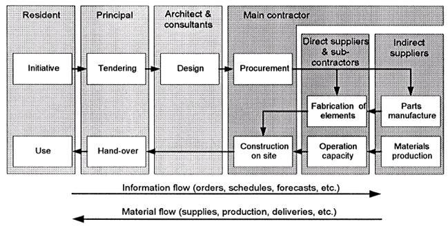 زنجيره-تامين-صنعت-ساختمان