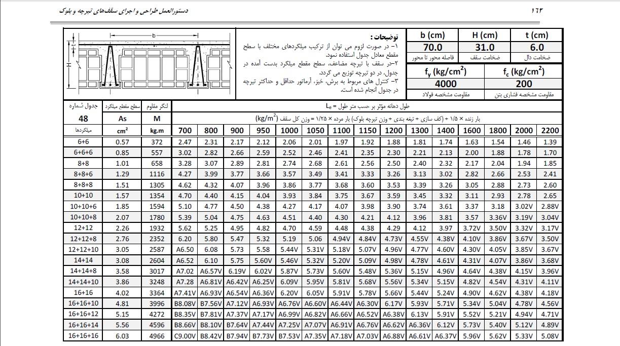 جدول تیرچه نشریه 543 صفحه 162