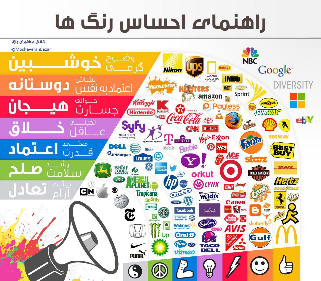 راهنمای حساس رنگ ها در لوگو های شرکت های معتبر