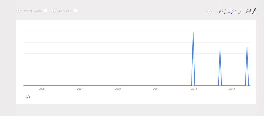 گوگل ترندز چیست   معرفی ابزار استخراج آمار جستجوی کلمات در گوگل