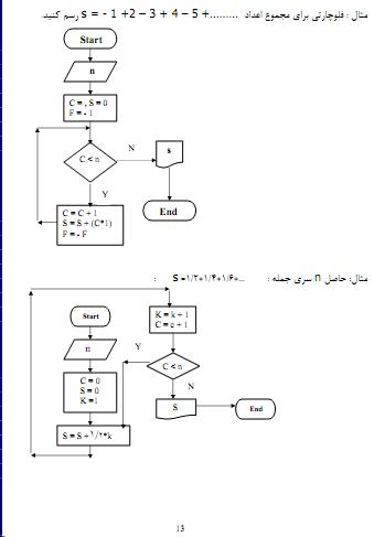 پروژه برنامه نویسی پاسکال آماده دانلود کد