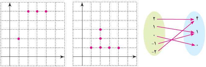 پاسخ تمرینات صفحه 105 ریاضی دهم رشته ریاضی و تجربی - فصل 5 تابع