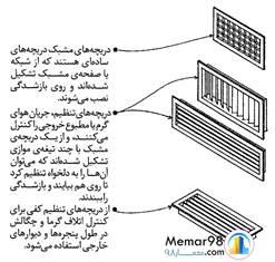تهویه مطبوع ساختمان