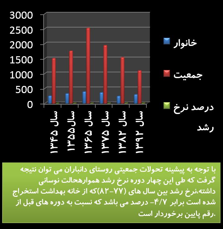 نمودار جمعیتی دانباران