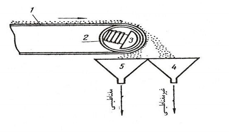اصول کلی استخراج فلزات