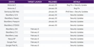اطلاعات جدید منتشر شده توسط Telus، تاریخ عرضه این پچ امنیتی برای گوشی های گوگل را تایید کردند