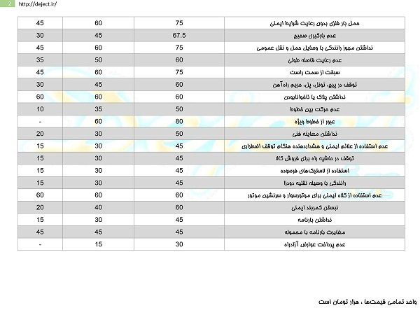 جریمه رانندگی + جدول قیمت (نرخ جدید 95)