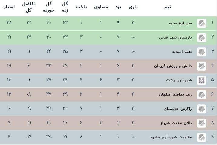 جدول رده بندی لیگ دسته یک فوتسال گروه ب