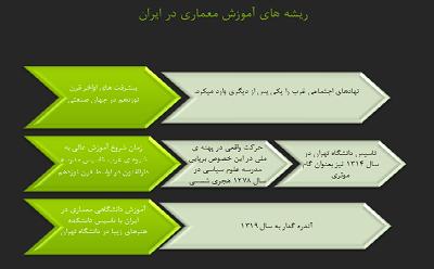 ریشه های اموزش معماری در ایران