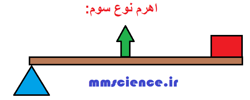 http://s3.picofile.com/file/8287508468/اهرم_نوع_سوم.png