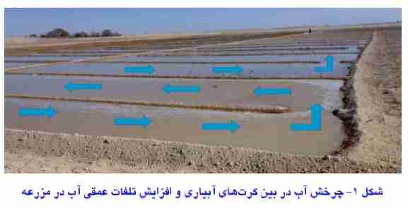 تلفات عمقی آب در نتیجه چرخش آب در بین کرت های آبیاری