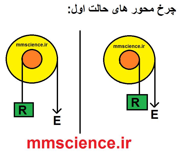 http://s3.picofile.com/file/8288565426/حالت_اول_چرخ_و_محور.png