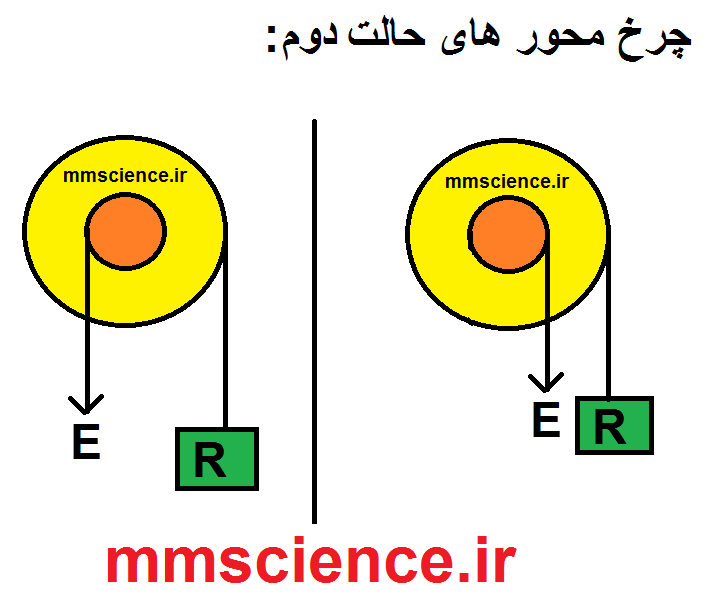 http://s3.picofile.com/file/8288566784/حالت_دوم_چرخ_و_محور.png
