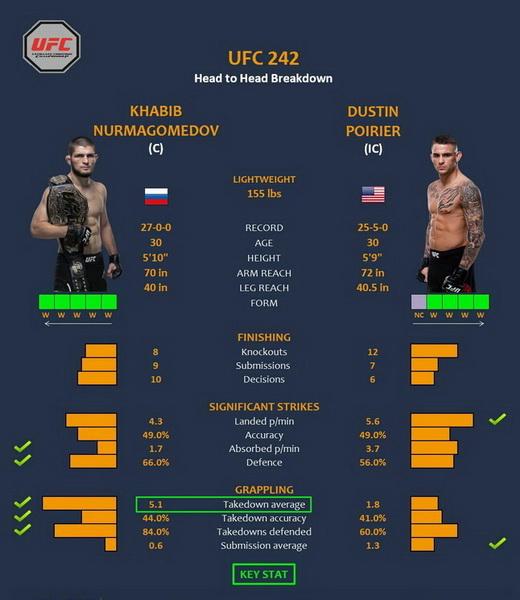 پیش نمایش رویداد یو اف سی 242  | UFC 242: Nurmagomedov vs. Poirier-به همراه نظر سنجی